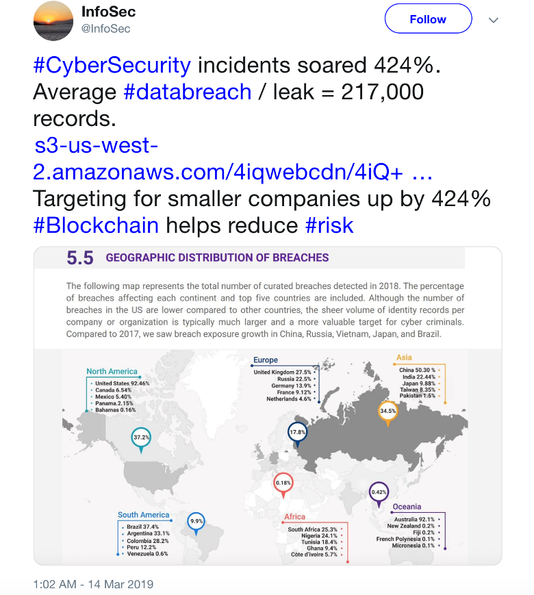2018 424% höhere Sicherheitsvorfälle als 2017. Sicherstellung von Datenschutz wird immer schwieriger.