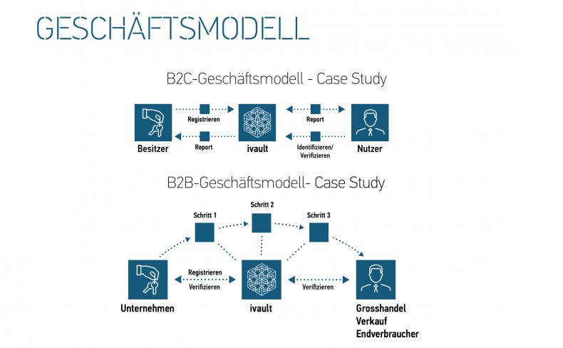 Das ivault Geschäftsmodell: Funktionalität der B2C- und B2B-Plattform im Überblick.