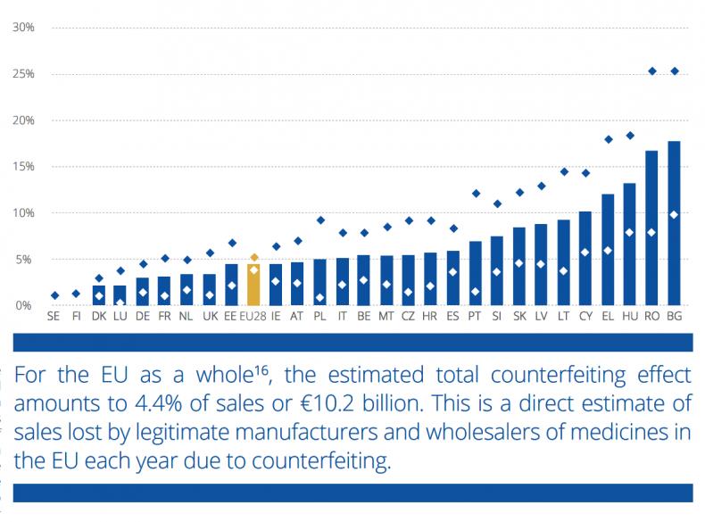 Die EUIPO veröffentlichte diese Statistik:Die EUIPO veröffentlichte diese Statistik: Für die EU als Ganzes wird die Gesamtwirkung von Fälschungen auf 4,4% des Umsatzes oder 10,2 Milliarden Euro geschätzt. Dies ist eine direkte Schätzung der Umsatzverluste, die den rechtmäßigen Herstellern und Großhändlern von Arzneimitteln in der EU jedes Jahr aufgrund von Fälschungen entstehen.