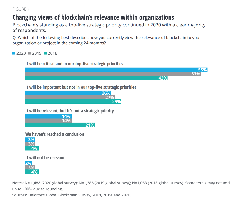 Deloitte study 2020 blockchain applications