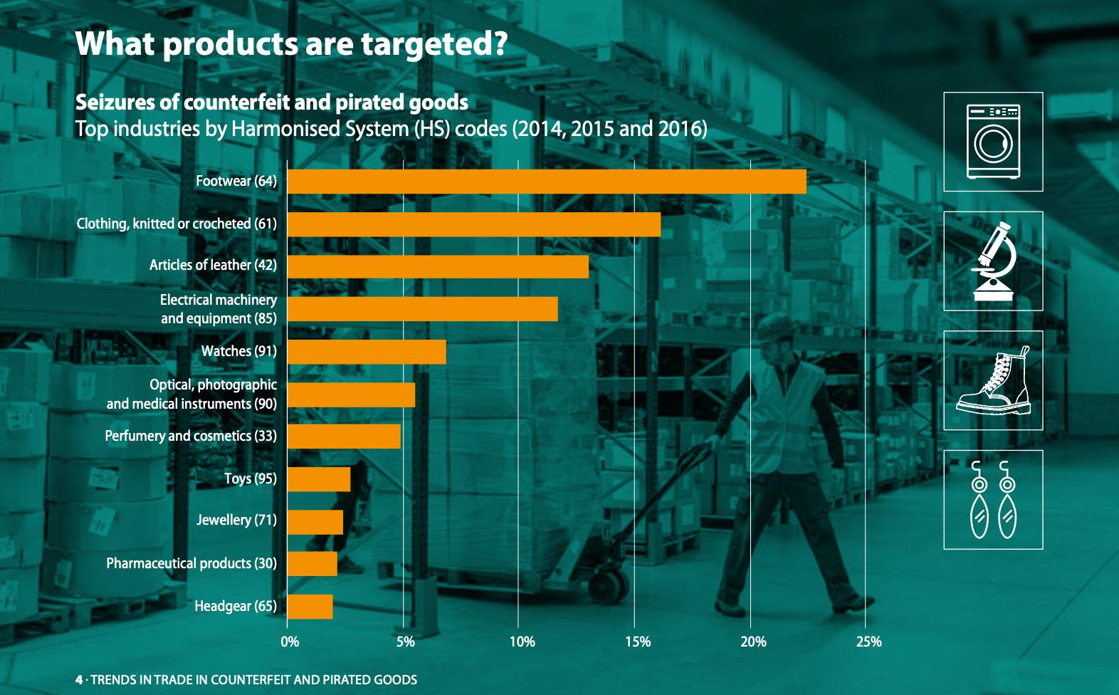 Welche Produkte sind von Fälschungen betroffen? Grafik der OECD